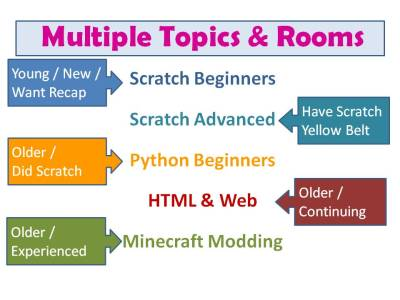 CoderDojoAthenry-InfoSession-2012-09-15