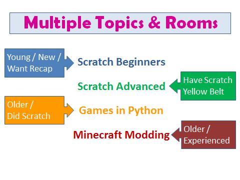 Python Beginners | CoderDojo Athenry