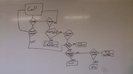 Our flow chart from today