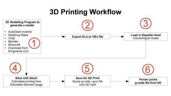 3d-printing-workflow