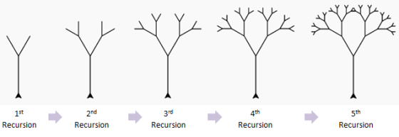 recursive-tree-steps